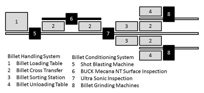process cycle conditioning line